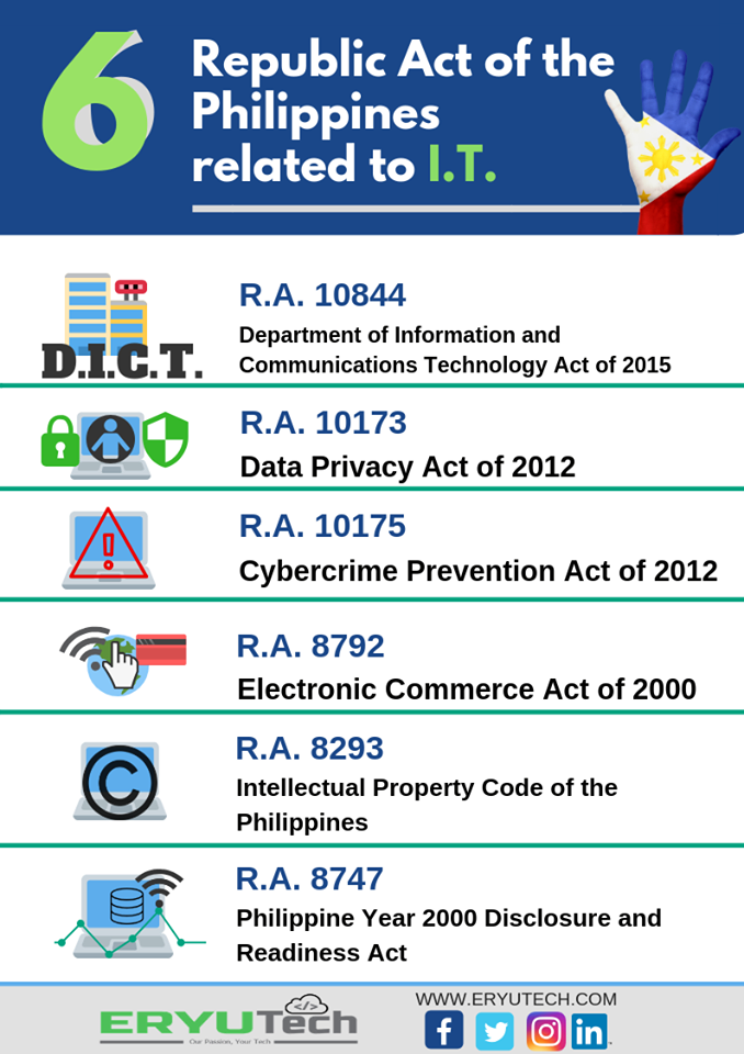 6 Republic Act of the Philippines related to I.T.