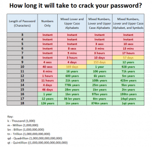 How log it will take to crack your password?